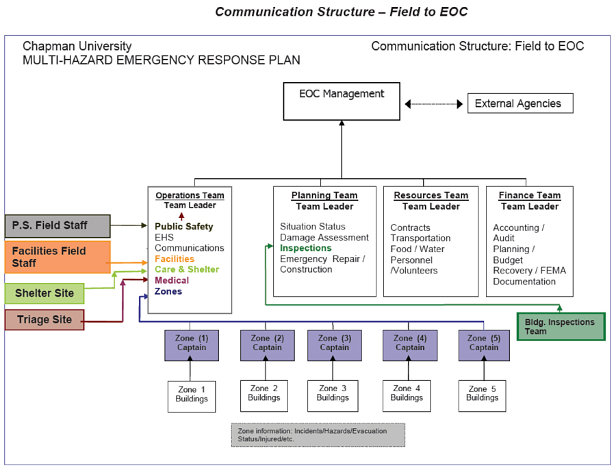 emergency preparedness and response plan template - emergency preparedness and response plan template 28