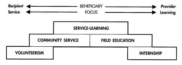 diagram explaining the differences between volunteerism, community service, field education, internships, and service learning. explains that the focus is on reciprocity between the recipient and provider.