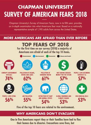 The Chapman University Survey On American Fears The Earl