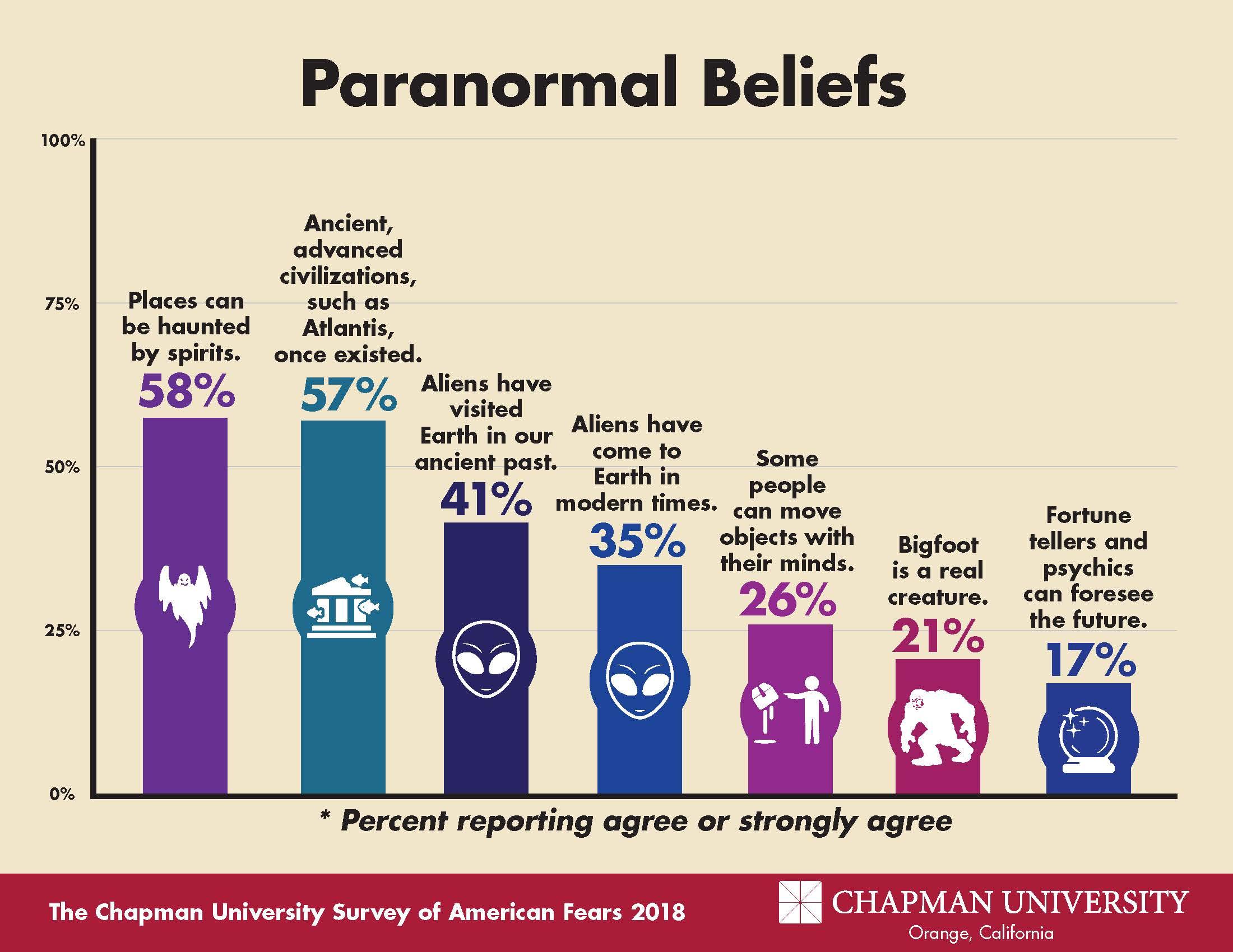 the chapman university survey on american fears