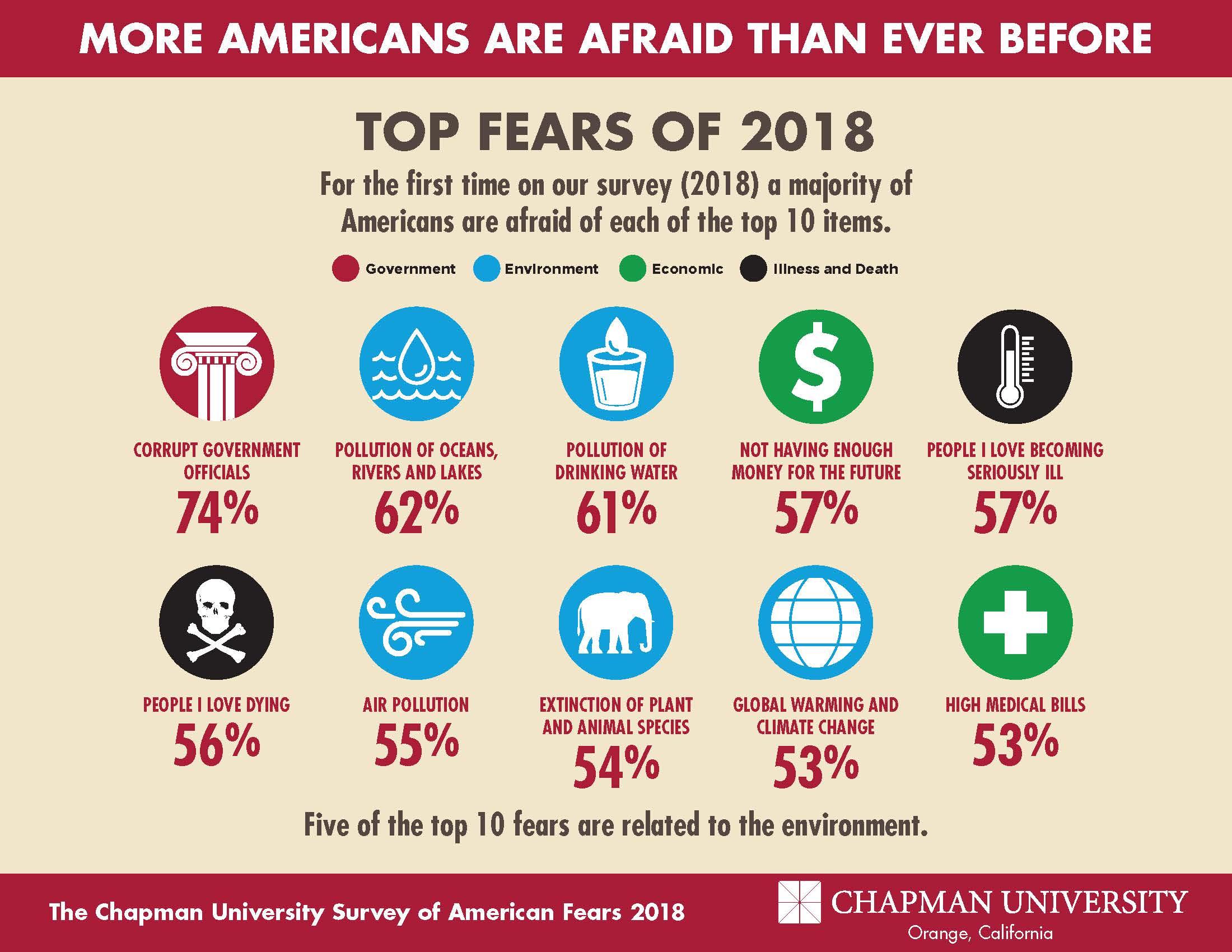 The Chapman University Survey on American Fears | The Earl
